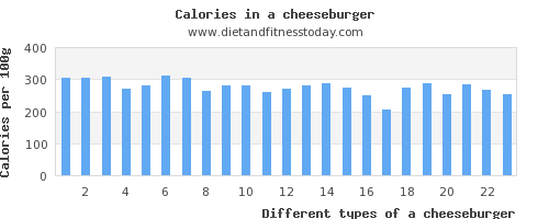 a cheeseburger calcium per 100g