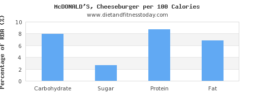 carbs and nutrition facts in a cheeseburger per 100 calories