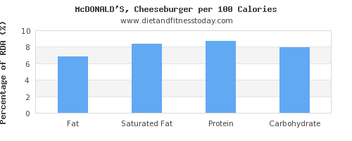 fat and nutrition facts in a cheeseburger per 100 calories