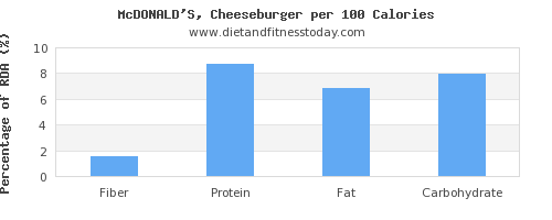 fiber and nutrition facts in a cheeseburger per 100 calories