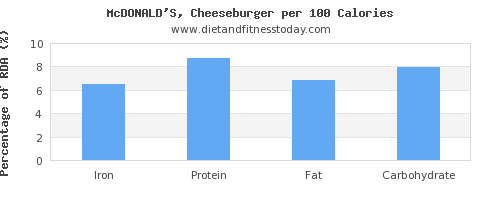 iron and nutrition facts in a cheeseburger per 100 calories