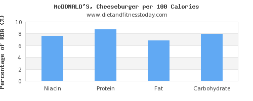 niacin and nutrition facts in a cheeseburger per 100 calories