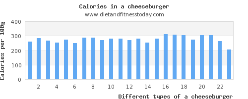 a cheeseburger polyunsaturated fat per 100g