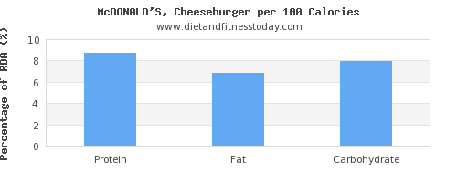 riboflavin and nutrition facts in a cheeseburger per 100 calories