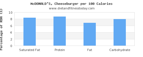 saturated fat and nutrition facts in a cheeseburger per 100 calories