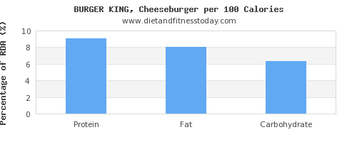 threonine and nutrition facts in a cheeseburger per 100 calories