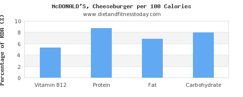 vitamin b12 and nutrition facts in a cheeseburger per 100 calories