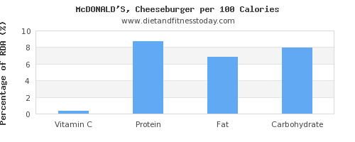 vitamin c and nutrition facts in a cheeseburger per 100 calories