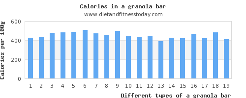 a granola bar aspartic acid per 100g