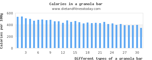 a granola bar fat per 100g