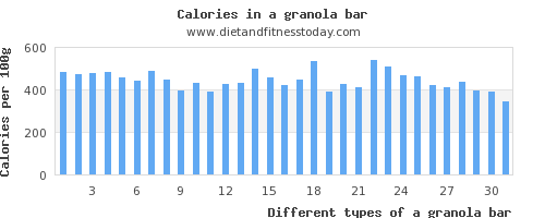 a granola bar polyunsaturated fat per 100g