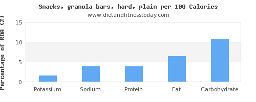 potassium and nutrition facts in a granola bar per 100 calories