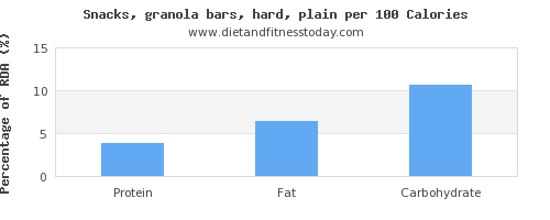 protein and nutrition facts in a granola bar per 100 calories