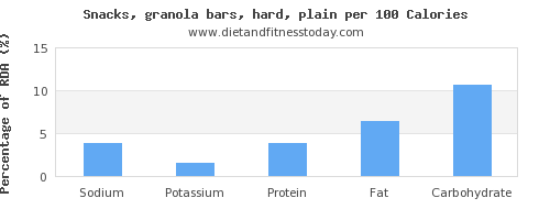 sodium and nutrition facts in a granola bar per 100 calories