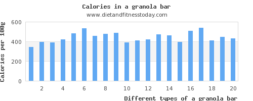 a granola bar sugar per 100g