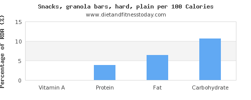 vitamin a and nutrition facts in a granola bar per 100 calories