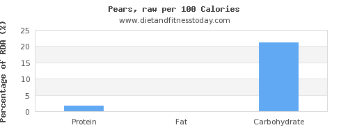 thiamine and nutrition facts in a pear per 100 calories