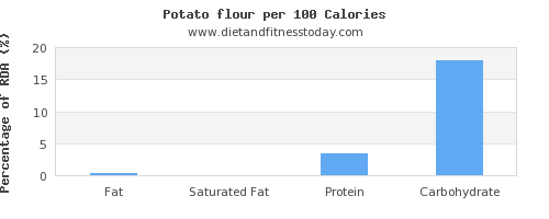 fat and nutrition facts in a potato per 100 calories