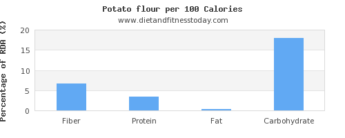 fiber and nutrition facts in a potato per 100 calories
