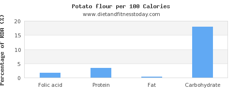 folic acid and nutrition facts in a potato per 100 calories