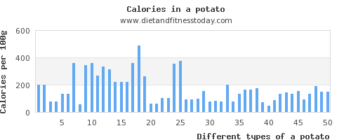 a potato iron per 100g
