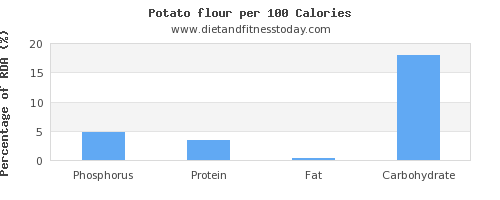 phosphorus and nutrition facts in a potato per 100 calories