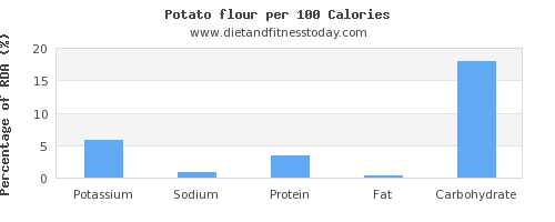potassium and nutrition facts in a potato per 100 calories