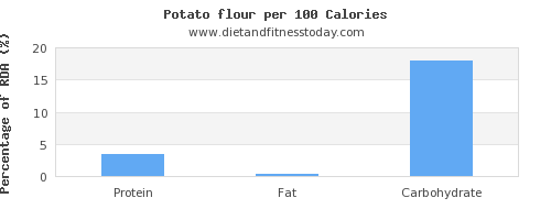 protein and nutrition facts in a potato per 100 calories