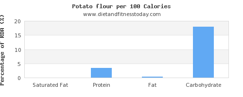 saturated fat and nutrition facts in a potato per 100 calories
