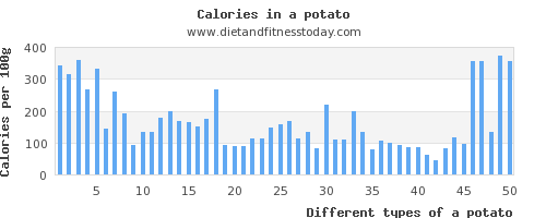 a potato sodium per 100g