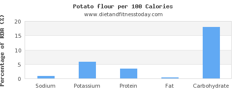 sodium and nutrition facts in a potato per 100 calories