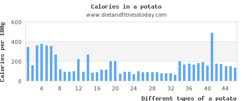 a potato sugar per 100g