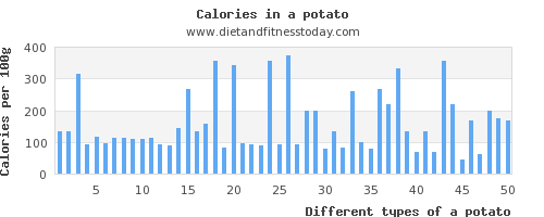 a potato vitamin a per 100g