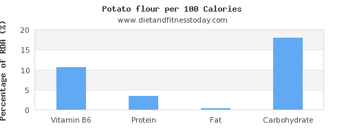 vitamin b6 and nutrition facts in a potato per 100 calories