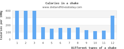 a shake polyunsaturated fat per 100g