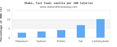 potassium and nutrition facts in a shake per 100 calories