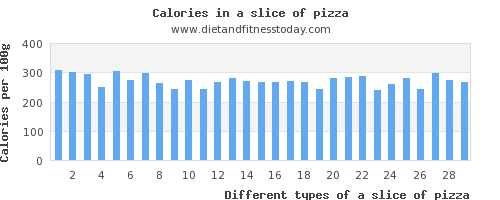 a slice of pizza aspartic acid per 100g