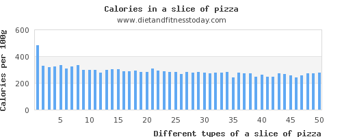 a slice of pizza fat per 100g