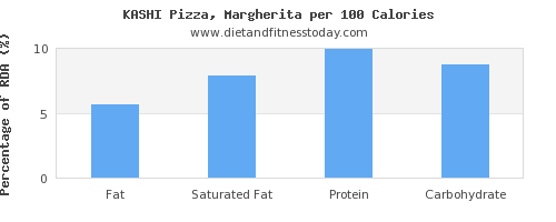 fat and nutrition facts in a slice of pizza per 100 calories