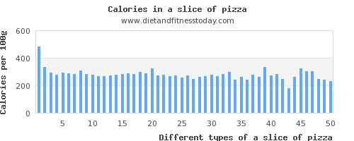 a slice of pizza iron per 100g
