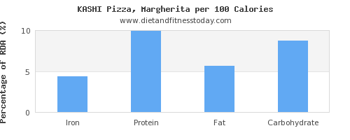 iron and nutrition facts in a slice of pizza per 100 calories