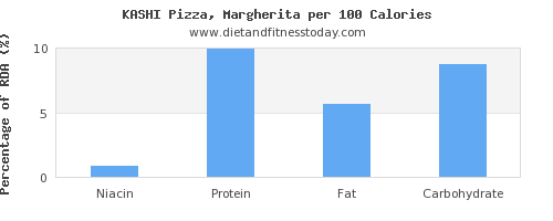 niacin and nutrition facts in a slice of pizza per 100 calories