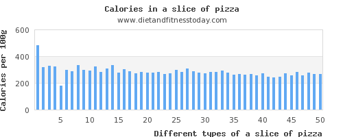 a slice of pizza polyunsaturated fat per 100g