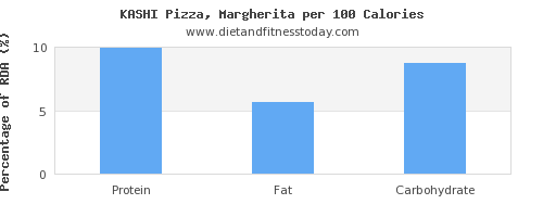polyunsaturated fat and nutrition facts in a slice of pizza per 100 calories