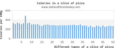 a slice of pizza saturated fat per 100g