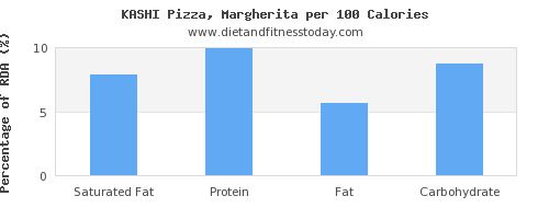 saturated fat and nutrition facts in a slice of pizza per 100 calories