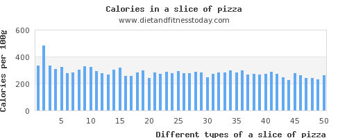 a slice of pizza sodium per 100g