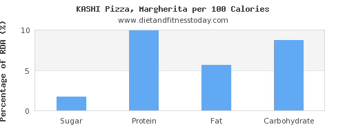 sugar and nutrition facts in a slice of pizza per 100 calories