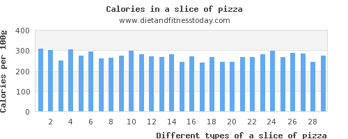 a slice of pizza threonine per 100g