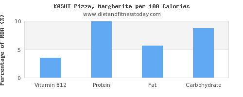 vitamin b12 and nutrition facts in a slice of pizza per 100 calories